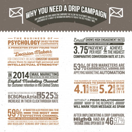 Why You Need a Drip Campaign