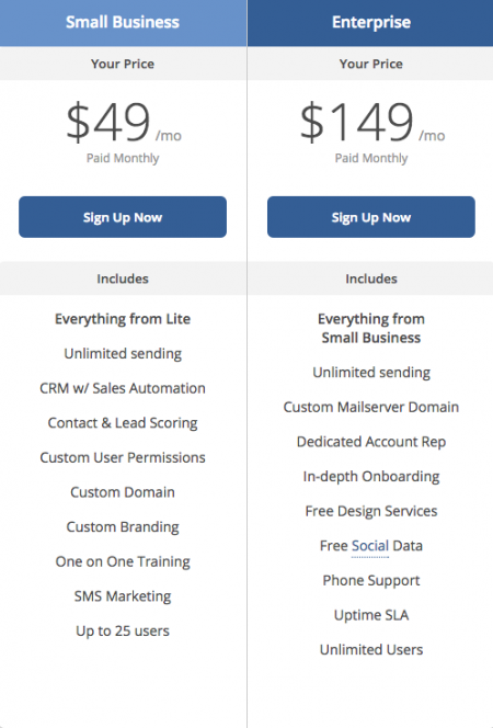 Email Marketing Pricing for ActiveCampaign