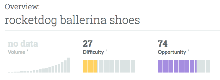A look at how Rocketdog ballerina shoes performs on Moz